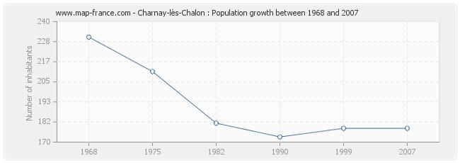 Population Charnay-lès-Chalon