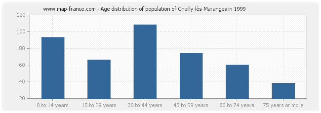 Age distribution of population of Cheilly-lès-Maranges in 1999