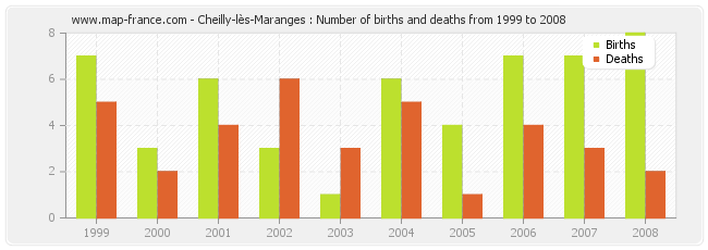 Cheilly-lès-Maranges : Number of births and deaths from 1999 to 2008