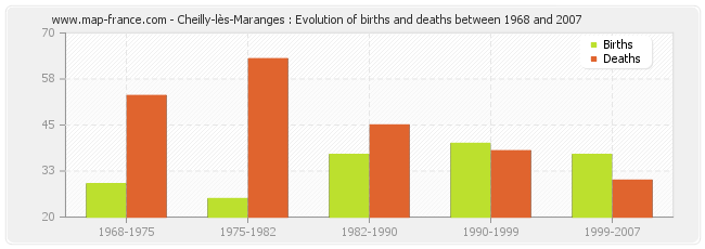 Cheilly-lès-Maranges : Evolution of births and deaths between 1968 and 2007