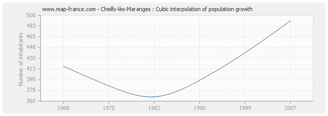 Cheilly-lès-Maranges : Cubic interpolation of population growth