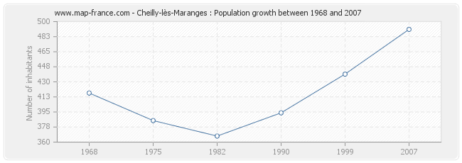 Population Cheilly-lès-Maranges