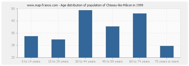 Age distribution of population of Chissey-lès-Mâcon in 1999