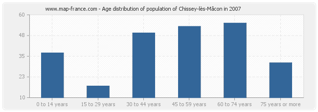 Age distribution of population of Chissey-lès-Mâcon in 2007