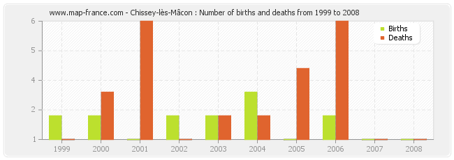 Chissey-lès-Mâcon : Number of births and deaths from 1999 to 2008