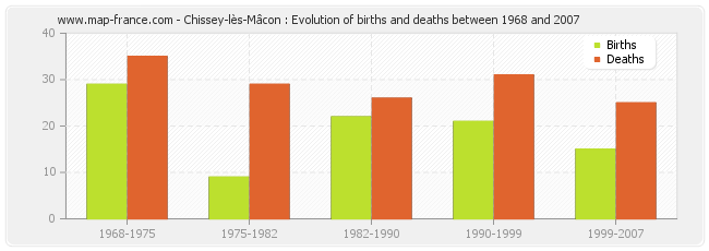 Chissey-lès-Mâcon : Evolution of births and deaths between 1968 and 2007