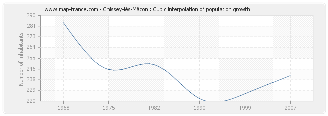 Chissey-lès-Mâcon : Cubic interpolation of population growth
