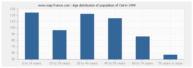 Age distribution of population of Ciel in 1999