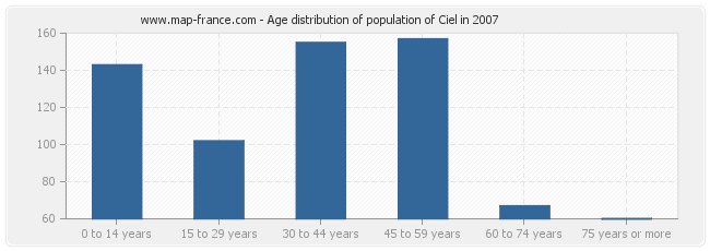 Age distribution of population of Ciel in 2007