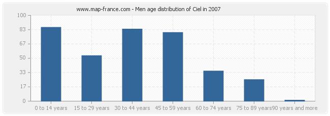 Men age distribution of Ciel in 2007