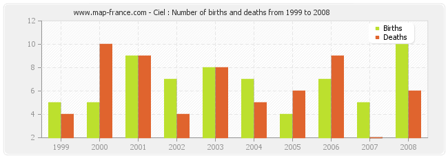 Ciel : Number of births and deaths from 1999 to 2008