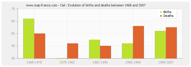 Ciel : Evolution of births and deaths between 1968 and 2007