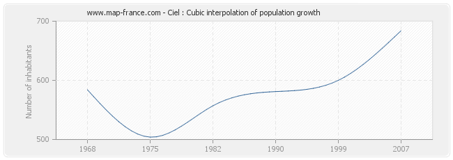 Ciel : Cubic interpolation of population growth
