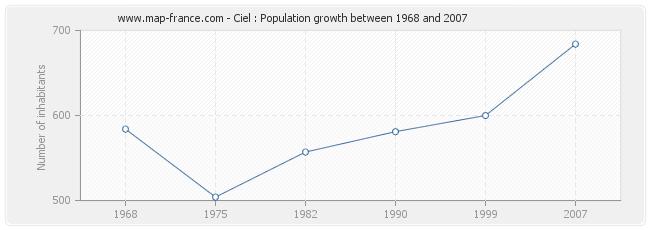 Population Ciel
