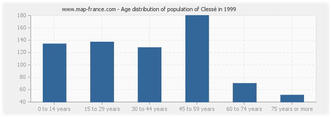 Age distribution of population of Clessé in 1999