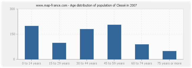Age distribution of population of Clessé in 2007