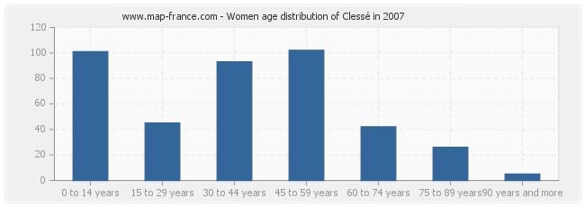 Women age distribution of Clessé in 2007