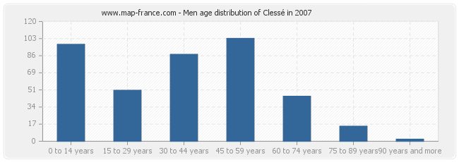 Men age distribution of Clessé in 2007