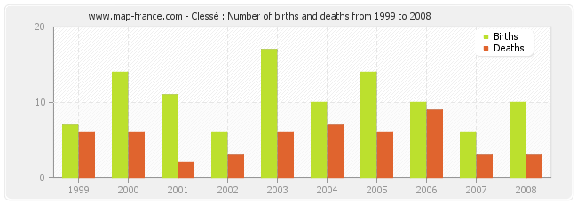 Clessé : Number of births and deaths from 1999 to 2008