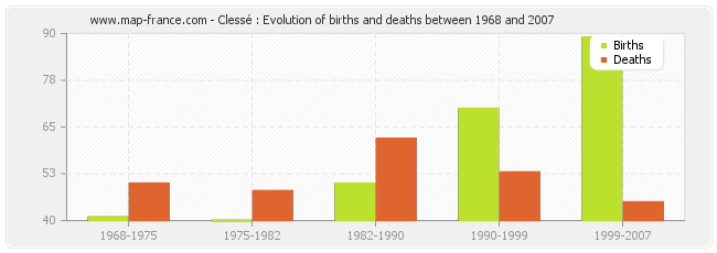 Clessé : Evolution of births and deaths between 1968 and 2007