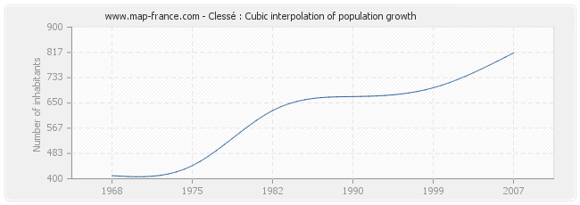 Clessé : Cubic interpolation of population growth