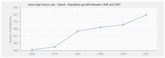 Population Clessé