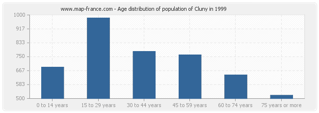 Age distribution of population of Cluny in 1999