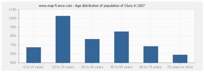 Age distribution of population of Cluny in 2007