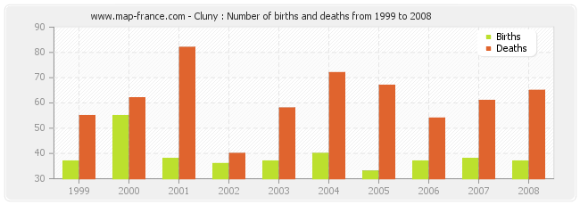 Cluny : Number of births and deaths from 1999 to 2008