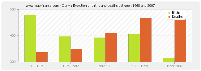 Cluny : Evolution of births and deaths between 1968 and 2007