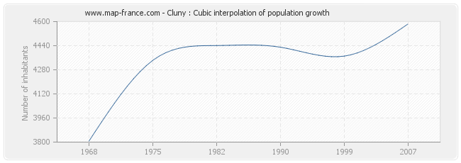 Cluny : Cubic interpolation of population growth