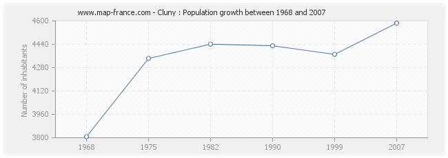 Population Cluny