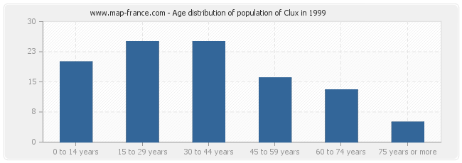 Age distribution of population of Clux in 1999