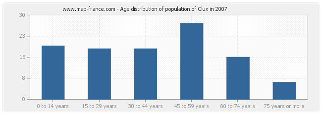 Age distribution of population of Clux in 2007