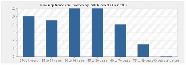 Women age distribution of Clux in 2007