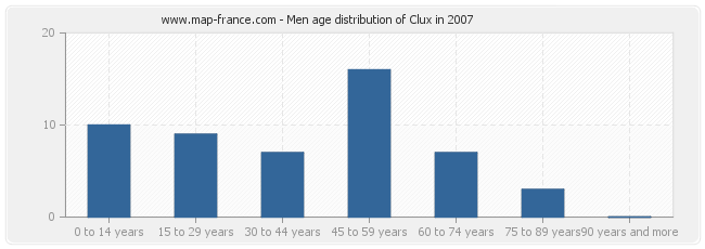 Men age distribution of Clux in 2007