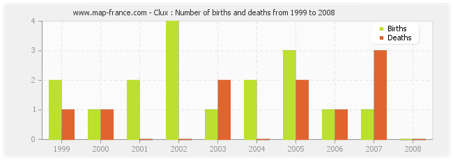 Clux : Number of births and deaths from 1999 to 2008