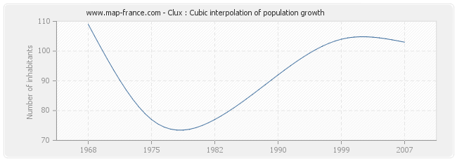 Clux : Cubic interpolation of population growth