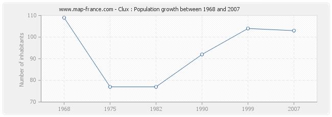 Population Clux