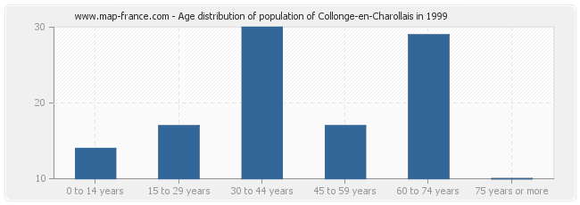 Age distribution of population of Collonge-en-Charollais in 1999