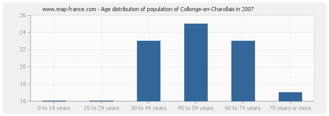 Age distribution of population of Collonge-en-Charollais in 2007