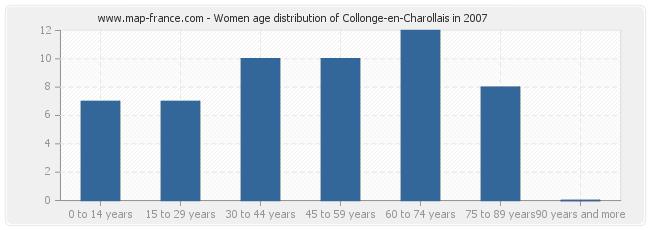 Women age distribution of Collonge-en-Charollais in 2007