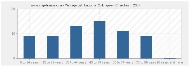 Men age distribution of Collonge-en-Charollais in 2007