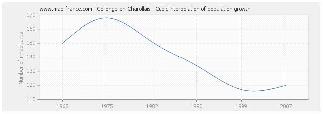 Collonge-en-Charollais : Cubic interpolation of population growth