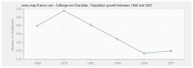 Population Collonge-en-Charollais