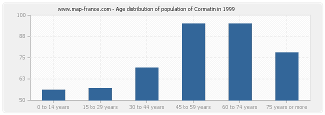 Age distribution of population of Cormatin in 1999