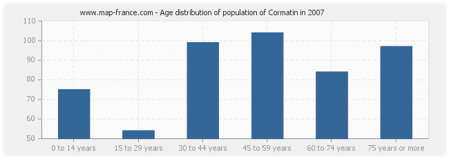 Age distribution of population of Cormatin in 2007