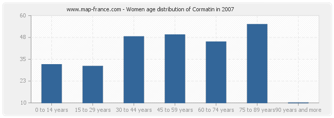 Women age distribution of Cormatin in 2007