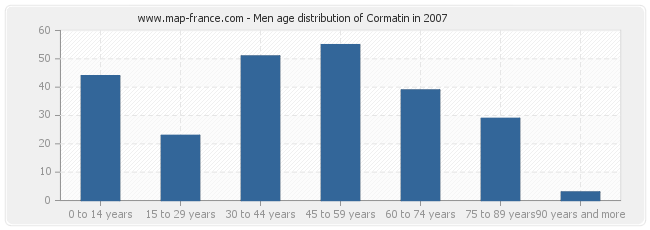 Men age distribution of Cormatin in 2007