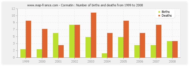 Cormatin : Number of births and deaths from 1999 to 2008